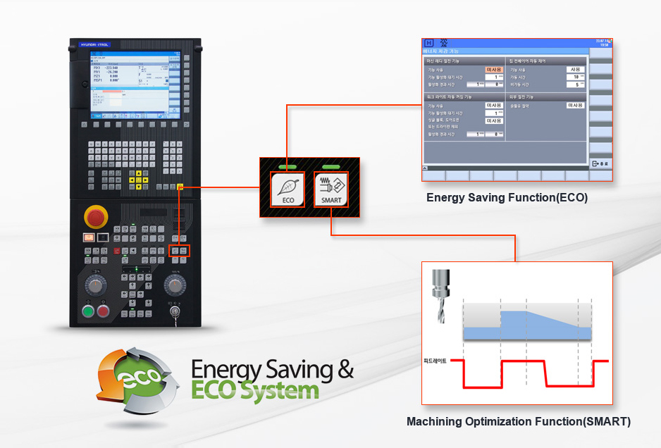 Energy Saving Function(ECO) & Software for Smart Operating